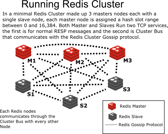 Introduction to Redis